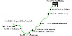Kickstarter Timeline